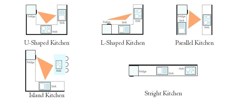 bố trí tam giác bếp