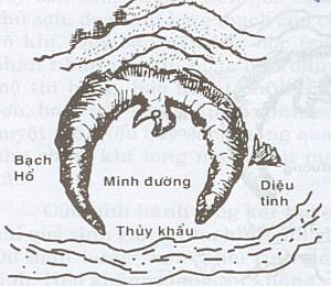 Minh Đường trong phong thủy
